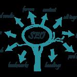 Seo tự động là gì? Tối ưu hóa website ⛔️ trên Google bền vững nhất