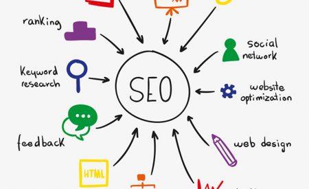 Seo website tự động