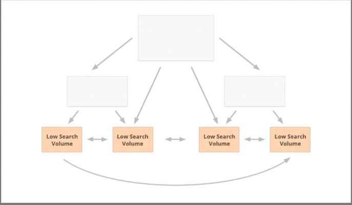 chiến lược về Internal Link