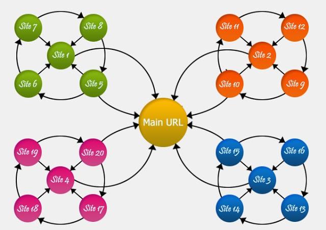 Backlink: Mô hình link nâng cao hiệu quả SEO trong 2021