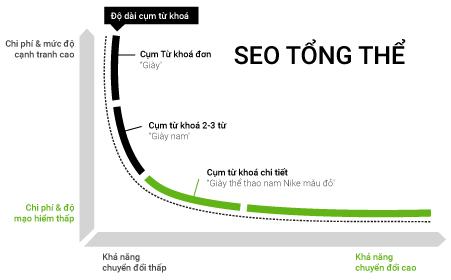 Dịch vụ Seo tổng thể là gì?