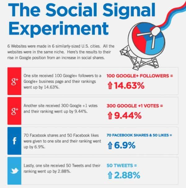 vai trò social signal trong SEO onpage