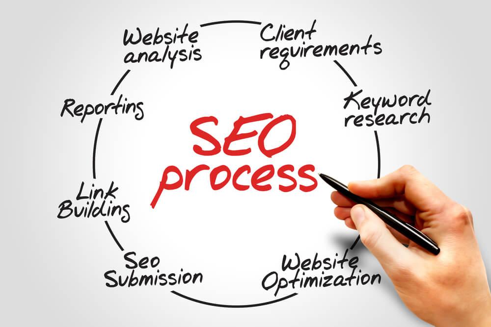 Dịch vụ SEO web tổng thể tại Hoc11