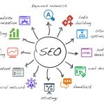 SEO là viết tắt của từ gì? Cơ chế hoạt động của công cụ tìm kiếm