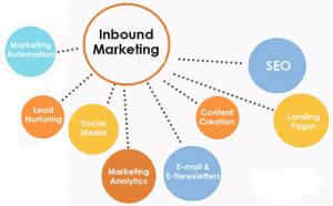 inbound marketing 1 2