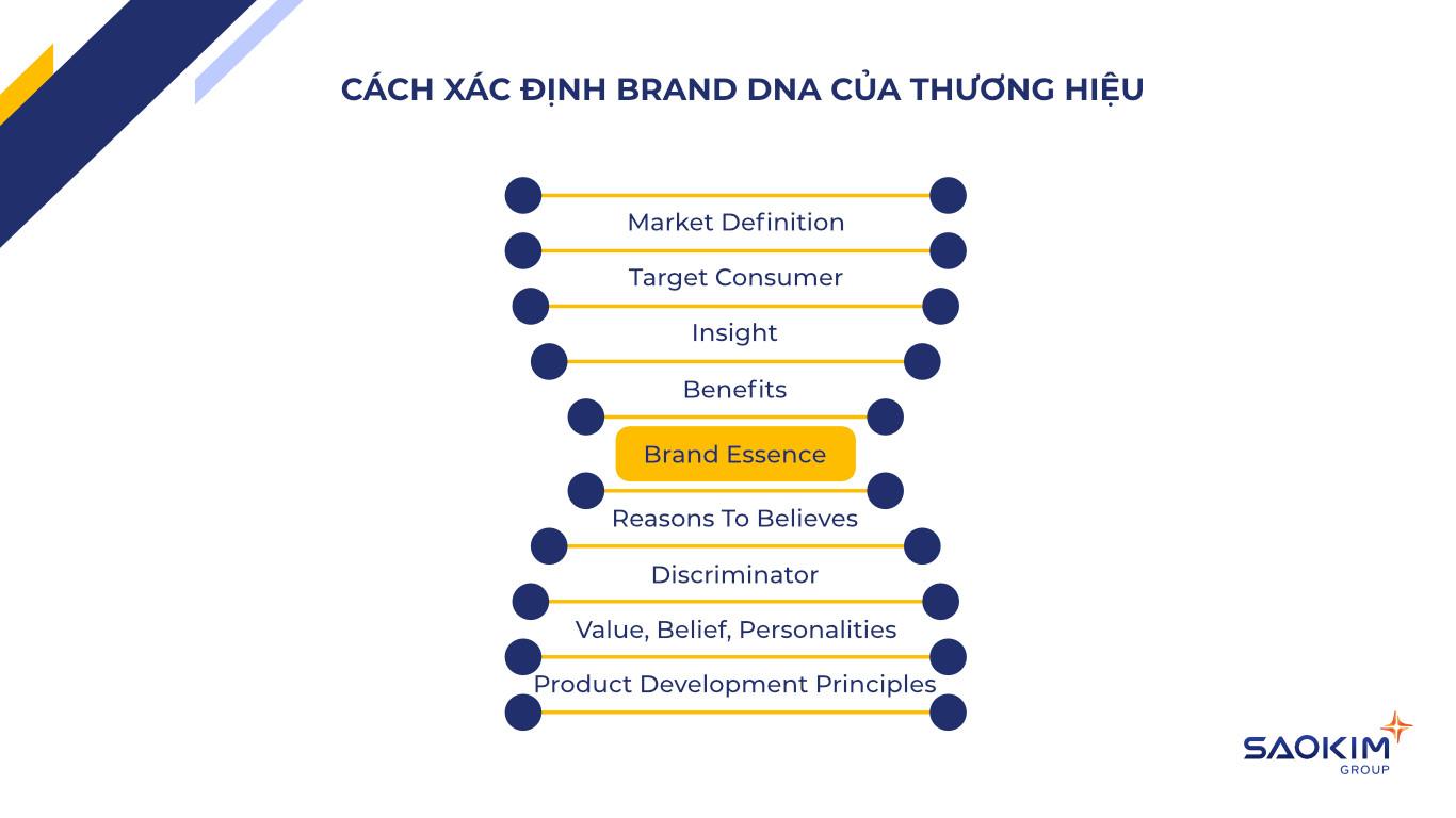 [SaoKim.com.vn] Cách xác định DNA Thương hiệu