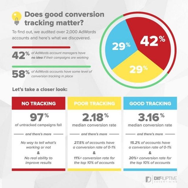 Sử dụng Conversion rate của bạn sẽ đưa bạn vào một nhóm các nhà tiếp thị trực tuyến tương đối ưu tú