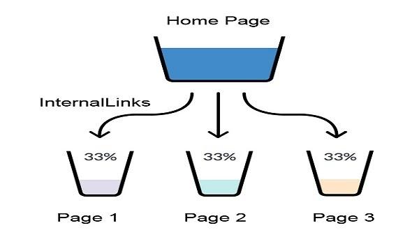 Tối ưu các Internal Link và External Link cho bài viết