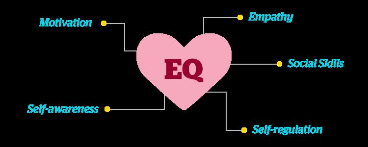 5 Thành phần của EQ: mô hình