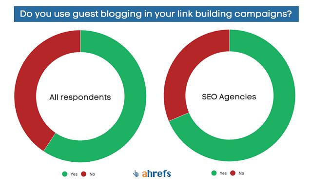 Sử dụng Blog của khách hàng như một chiến dịch backlink cho bạn