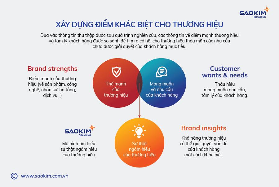 [Saokim.com.vn] Mô hình sự thật ngầm hiểu thương hiệu từ Sao Kim Branding