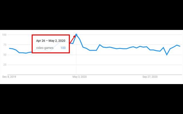 """Phân tích Google Trend về tìm kiếm """"trò chơi điện tử"""""""