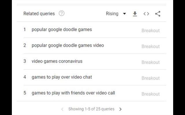 Truy vấn có liên quan xoay quanh trò chơi điện tử trong mùa dịch