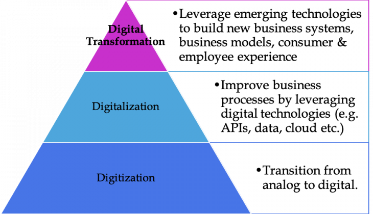 Các giai đoạn trong chuyển đổi số của doanh nghiệp