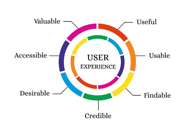 Xem xét có thể thể hiện bao nhiêu user experience