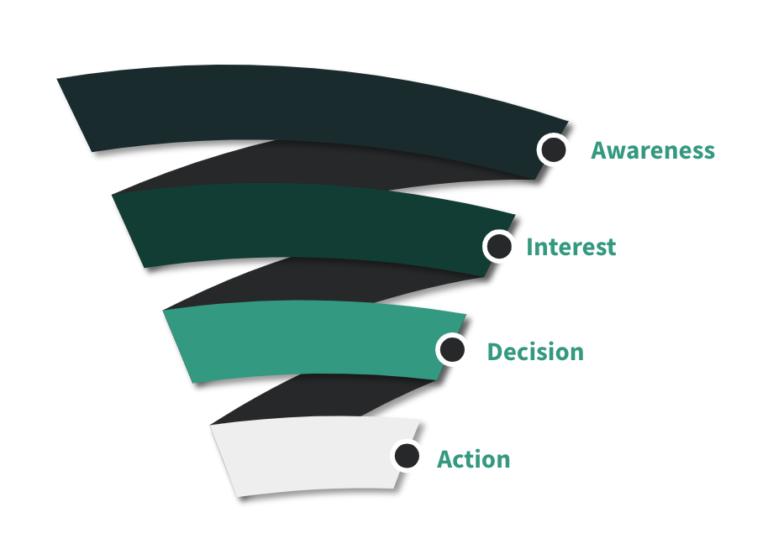 Các bước để tạo ra content marketing sản phẩm hiệu quả