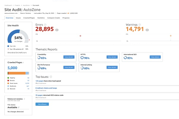 hướng dẫn audit website